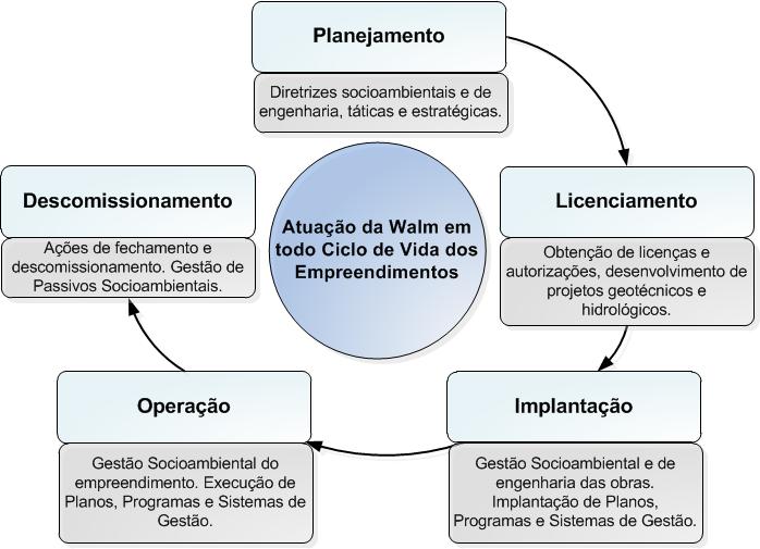 Consultoria Ambiental; Assessoria Ambiental; Engenharia Ambiental; Licenciamento Ambiental; Ciclo de Vida